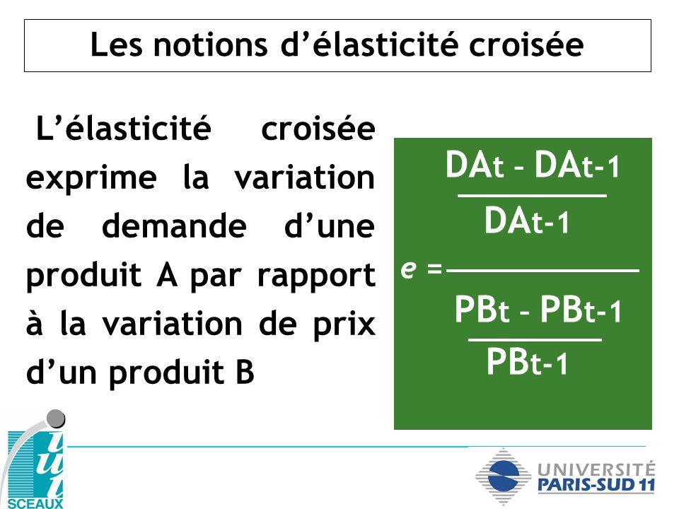 Les notions délasticité croisée Lélasticité croisée exprime la variation de demande dune produit A par rapport à la variation de prix dun produit B DA