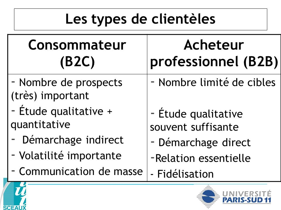 Consommateur (B2C) Acheteur professionnel (B2B) - Nombre de prospects (très) important - Étude qualitative + quantitative - Démarchage indirect - Vola