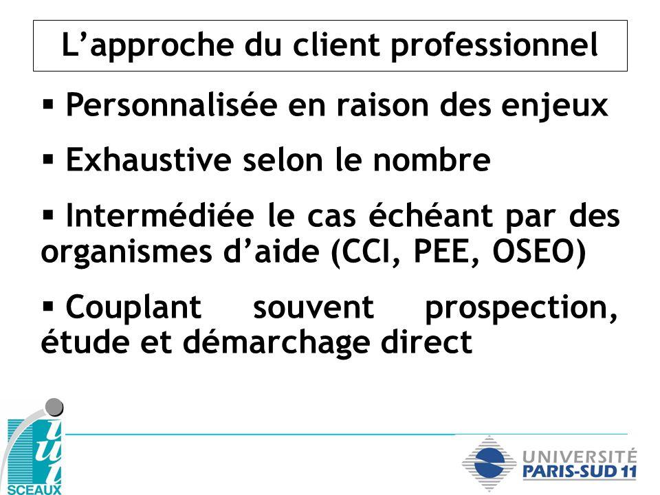 Personnalisée en raison des enjeux Exhaustive selon le nombre Intermédiée le cas échéant par des organismes daide (CCI, PEE, OSEO) Couplant souvent pr