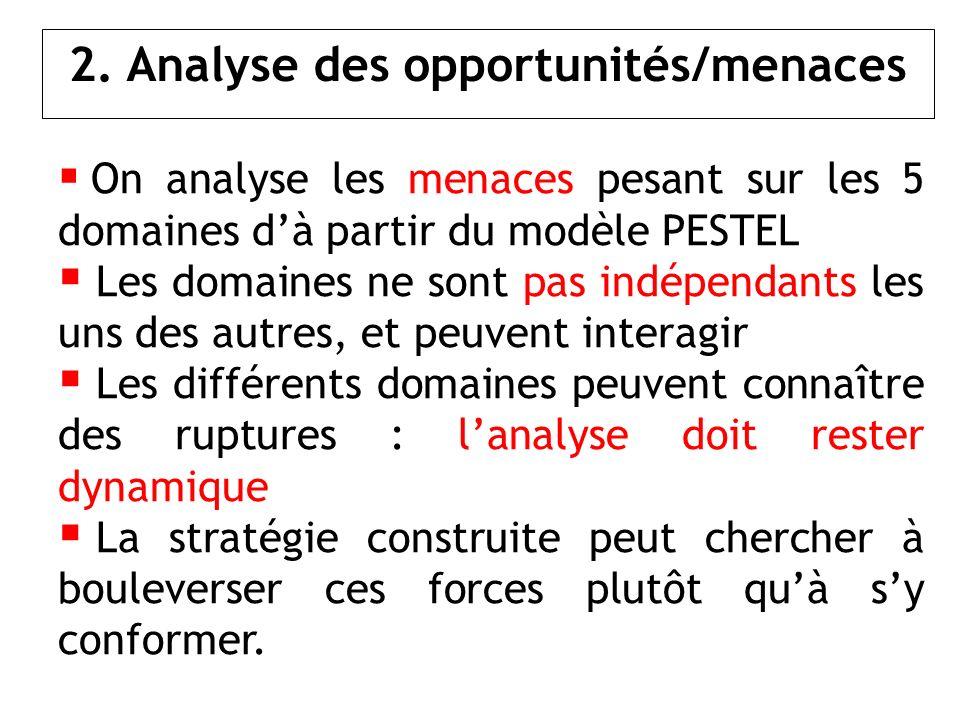 2. Analyse des opportunités/menaces On analyse les menaces pesant sur les 5 domaines dà partir du modèle PESTEL Les domaines ne sont pas indépendants