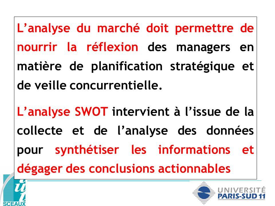 Lanalyse du marché doit permettre de nourrir la réflexion des managers en matière de planification stratégique et de veille concurrentielle. Lanalyse