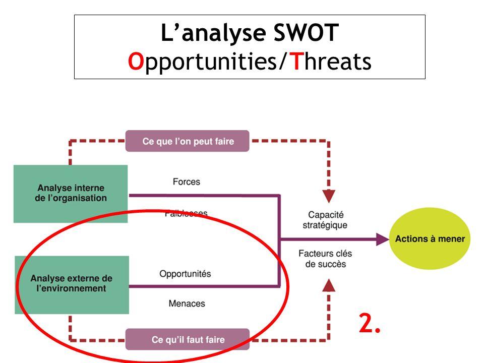 Lanalyse SWOT Opportunities/Threats 2.