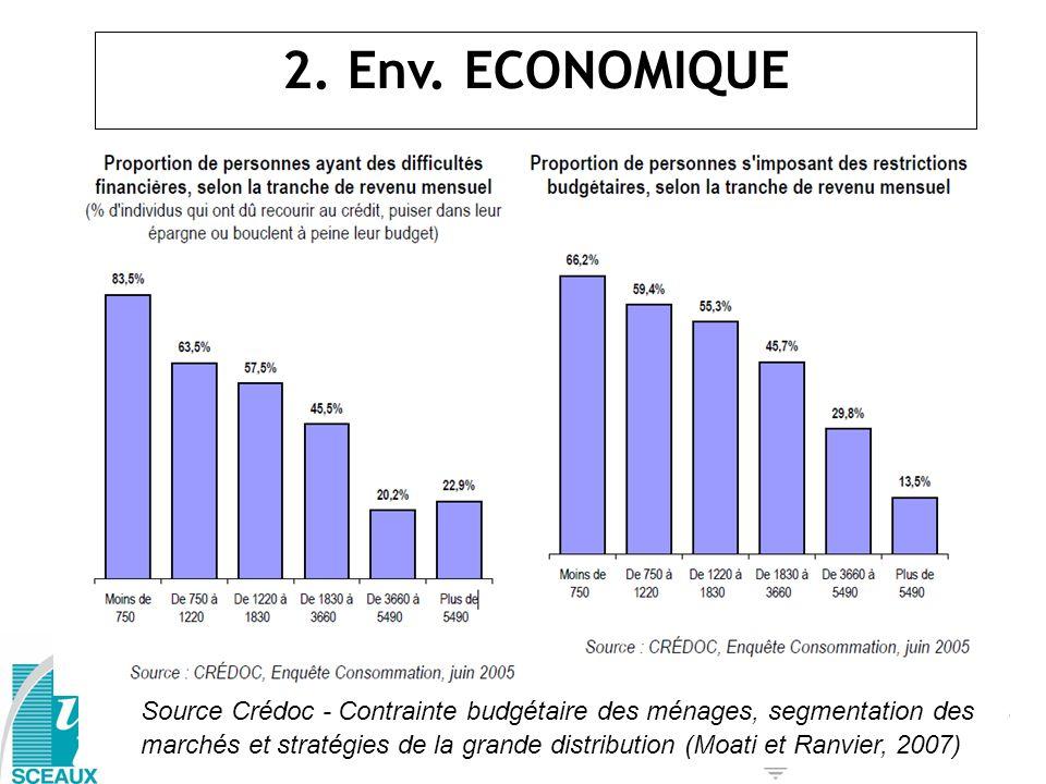 2. Env. ECONOMIQUE Source : Source Crédoc - Contrainte budgétaire des ménages, segmentation des marchés et stratégies de la grande distribution (Moati
