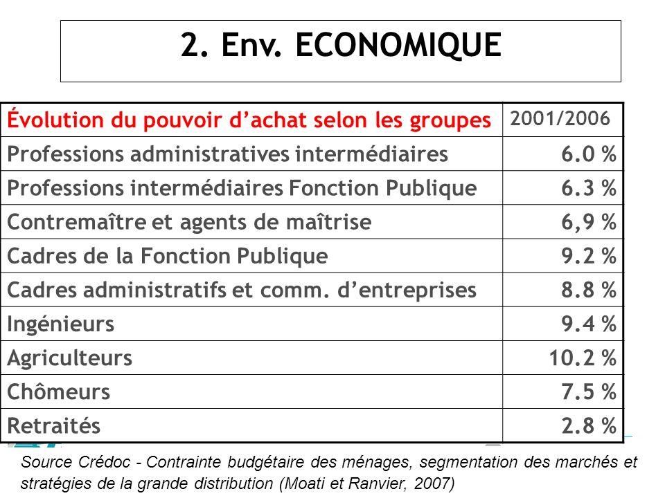 2. Env. ECONOMIQUE Évolution du pouvoir dachat selon les groupes 2001/2006 Professions administratives intermédiaires6.0 % Professions intermédiaires