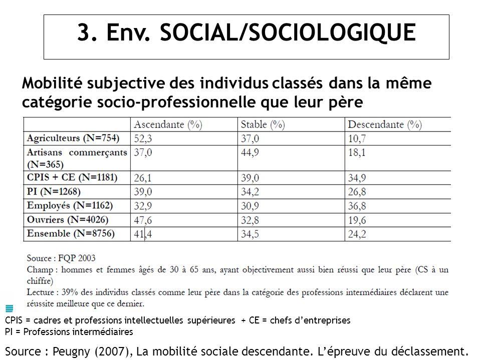 3. Env. SOCIAL/SOCIOLOGIQUE CPIS = cadres et professions intellectuelles supérieures + CE = chefs dentreprises PI = Professions intermédiaires Source