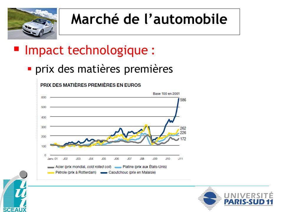 Marché de lautomobile Impact technologique : prix des matières premières
