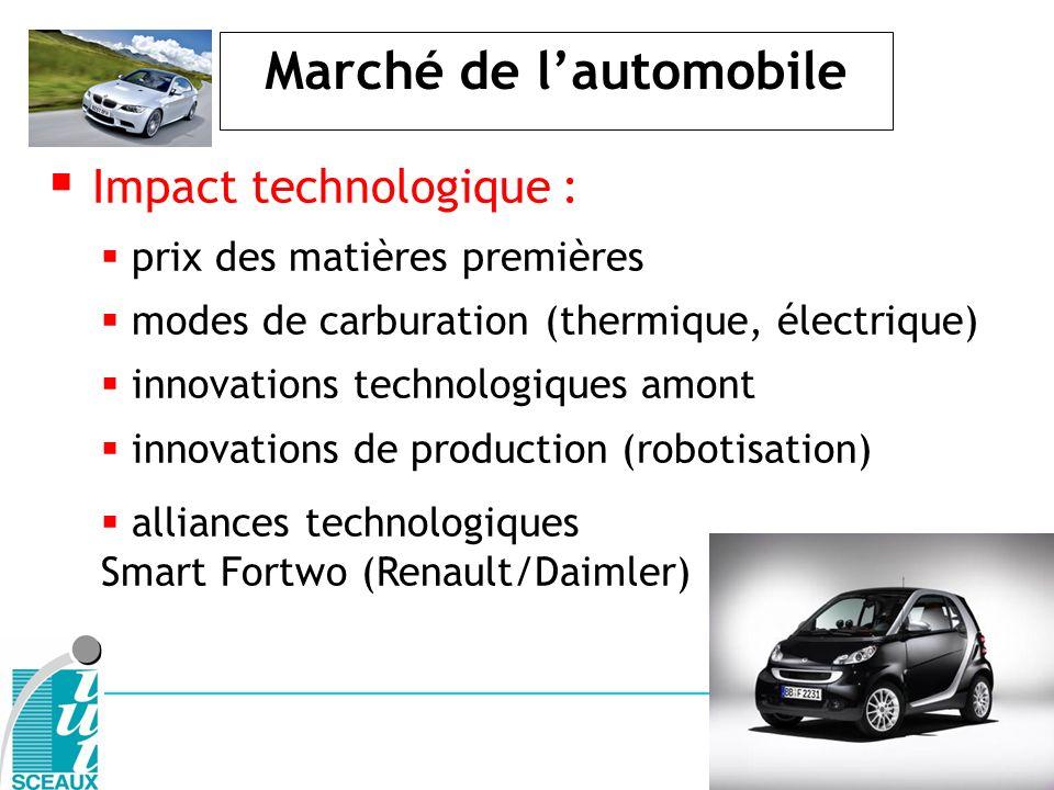 Marché de lautomobile Impact technologique : prix des matières premières modes de carburation (thermique, électrique) innovations technologiques amont
