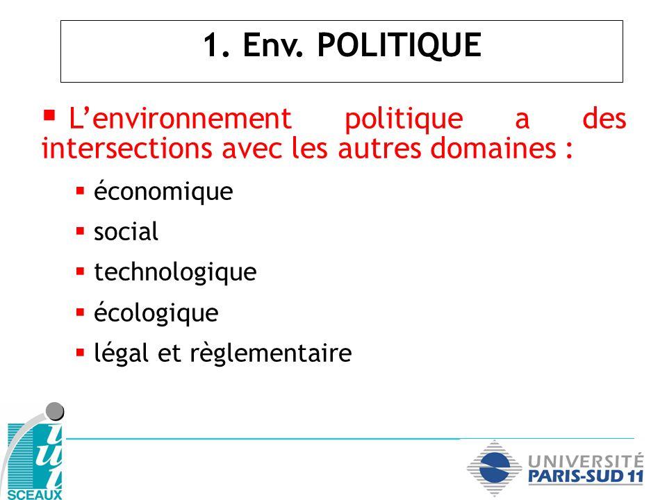 Lenvironnement politique a des intersections avec les autres domaines : économique social technologique écologique légal et règlementaire 1. Env. POLI