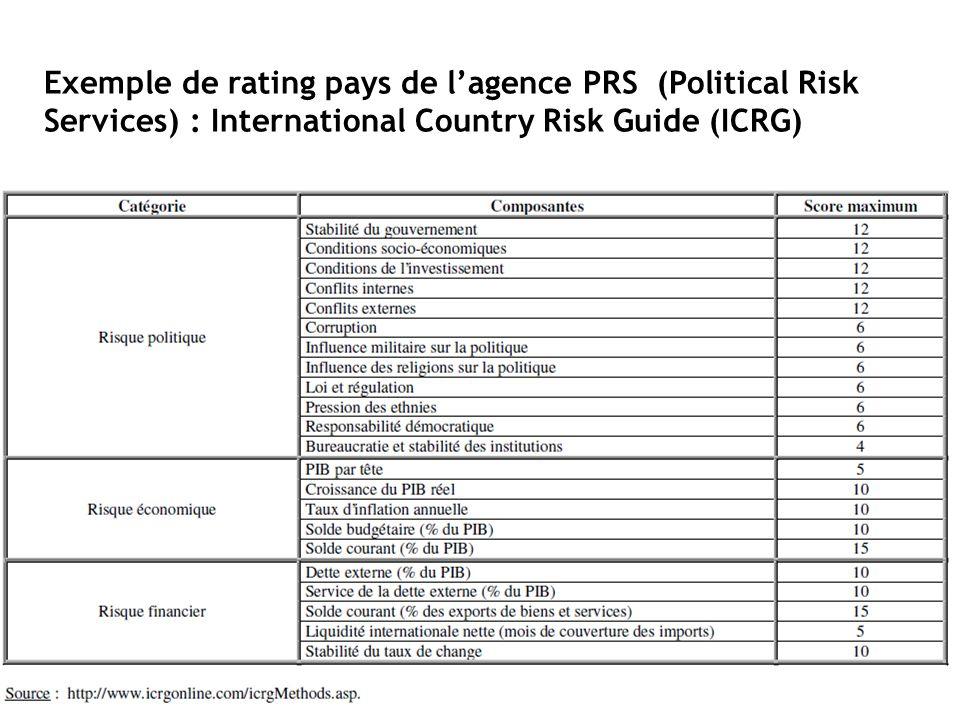 Exemple détude économique (source BNP PARIBAS) http://compresse.bnpparibas.com/applis/wGroup/wGroup.nsf/docsByCode/JCOP- 82YK6B/$FILE/Country%20Risk%20Overview%201002NC%20FRANCAIS.pdf