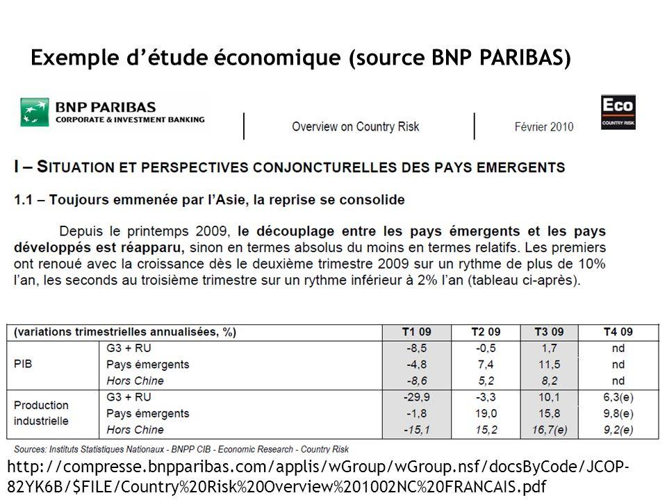 Exemple détude économique (source BNP PARIBAS) http://compresse.bnpparibas.com/applis/wGroup/wGroup.nsf/docsByCode/JCOP- 82YK6B/$FILE/Country%20Risk%2