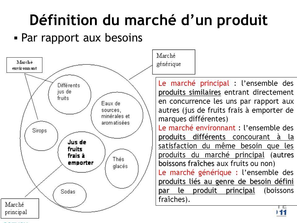 Par rapport aux besoins Définition du marché dun produit produits similaires Le marché principal : lensemble des produits similaires entrant directeme