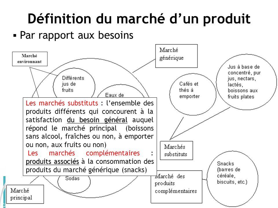 Par rapport aux besoins Définition du marché dun produit Marché environnant du besoin général Les marchés substituts : lensemble des produits différen