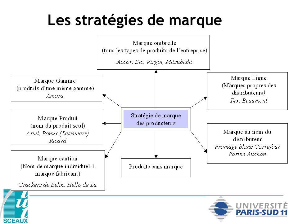 Les stratégies de marque