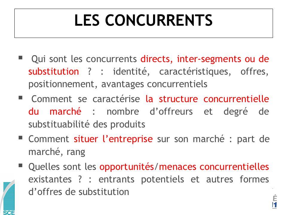 Qui sont les concurrents directs, inter-segments ou de substitution ? : identité, caractéristiques, offres, positionnement, avantages concurrentiels C