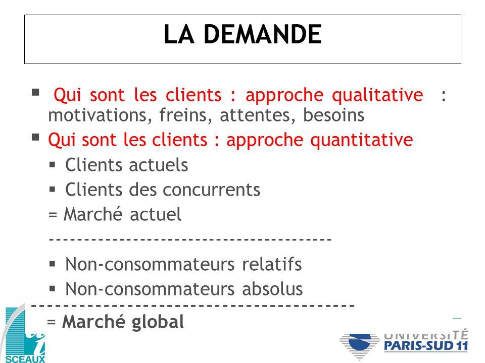 Qui sont les clients : approche qualitative : motivations, freins, attentes, besoins Qui sont les clients : approche quantitative Clients actuels Clie
