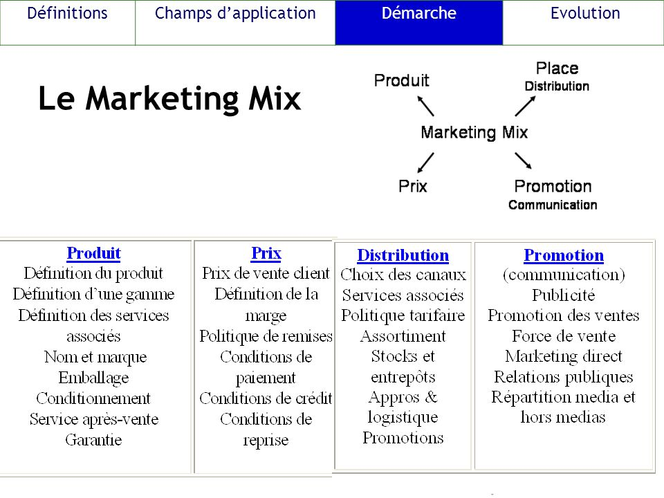 Le Marketing Mix DéfinitionsChamps dapplicationDémarche Evolution