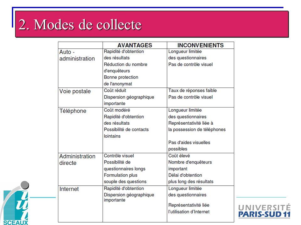 2. Modes de collecte
