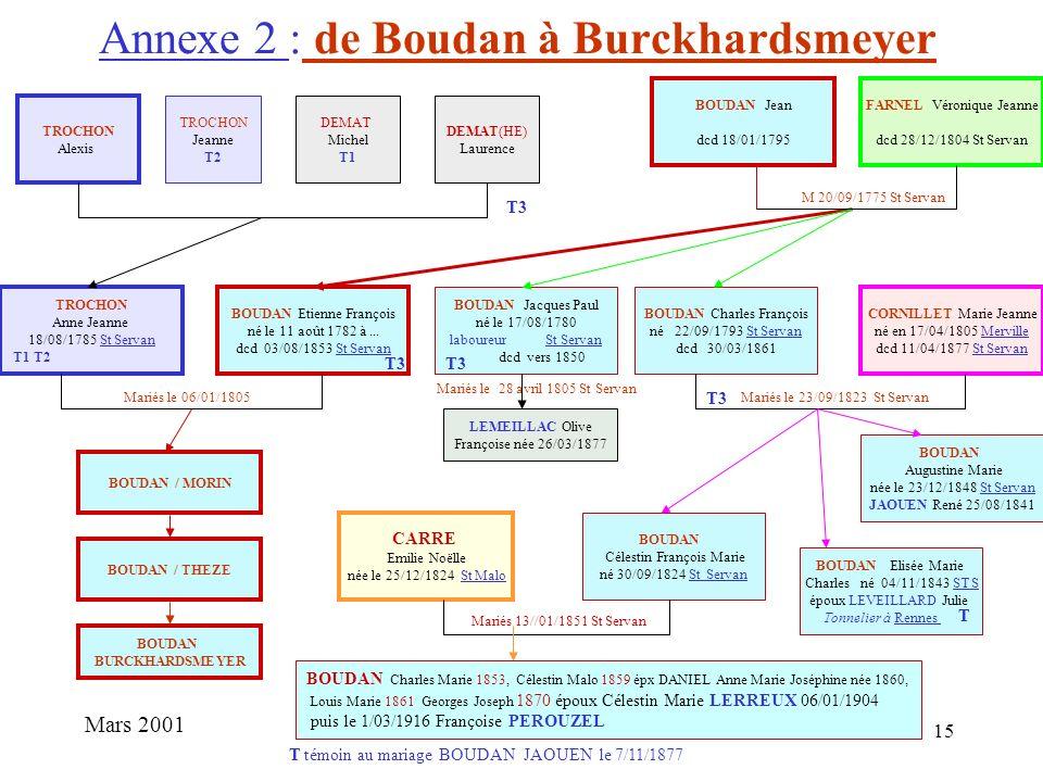 14 Annexe 1 : La Généalogie des Boudan Mars 2001 BOUDAN Etienne François né le 11 août 1782 dcd 03/08/1853 Cordier à la Cité St Servan BOUDAN Etienne
