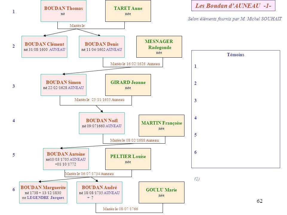 61 Des BOUDAN à AUNEAU en 1600 (selon Arch. Mun.) Mariés le TARET Anne née Mariés le 16/02/1626 BOUDAN Thomas né ? Mathurine BOUDAN Clément 31/08/1600