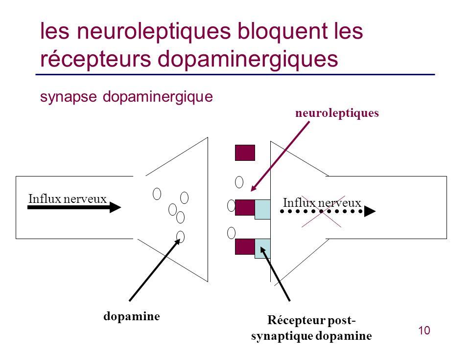10 les neuroleptiques bloquent les récepteurs dopaminergiques synapse dopaminergique dopamine Récepteur post- synaptique dopamine neuroleptiques Influ