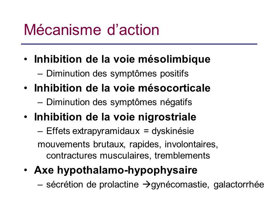 Mécanisme daction Inhibition de la voie mésolimbique –Diminution des symptômes positifs Inhibition de la voie mésocorticale –Diminution des symptômes