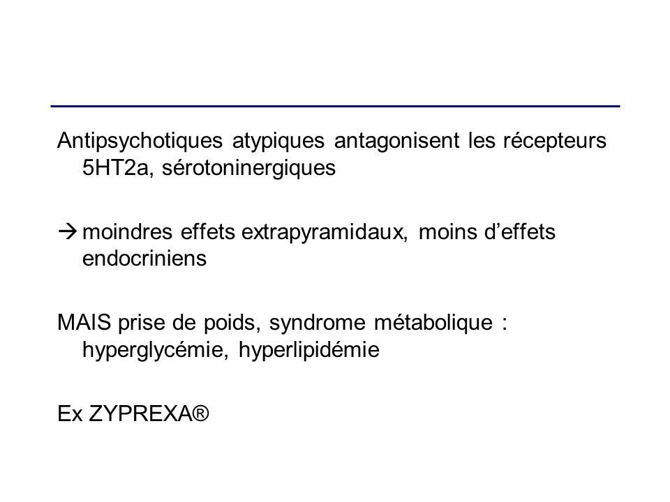 Antipsychotiques atypiques antagonisent les récepteurs 5HT2a, sérotoninergiques moindres effets extrapyramidaux, moins deffets endocriniens MAIS prise