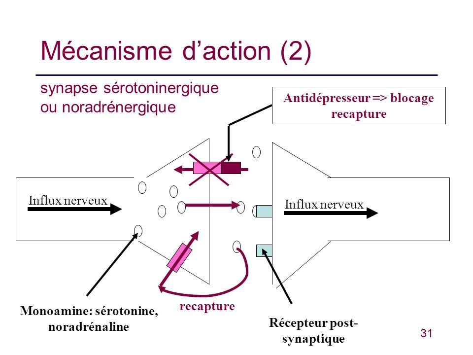 31 Mécanisme daction (2) synapse sérotoninergique ou noradrénergique Monoamine: sérotonine, noradrénaline Récepteur post- synaptique Antidépresseur =>