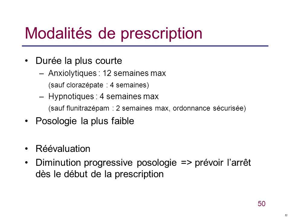 50 Modalités de prescription Durée la plus courte –Anxiolytiques : 12 semaines max (sauf clorazépate : 4 semaines) –Hypnotiques : 4 semaines max (sauf