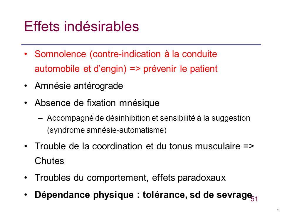 51 Effets indésirables Somnolence (contre-indication à la conduite automobile et dengin) => prévenir le patient Amnésie antérograde Absence de fixatio
