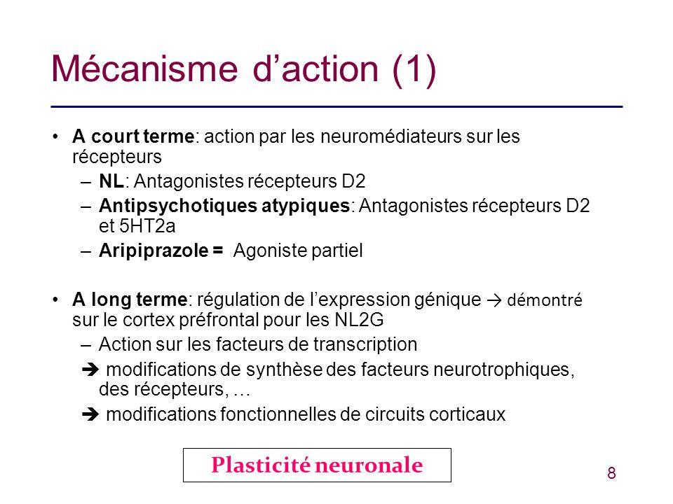 8 Mécanisme daction (1) A court terme: action par les neuromédiateurs sur les récepteurs –NL: Antagonistes récepteurs D2 –Antipsychotiques atypiques: