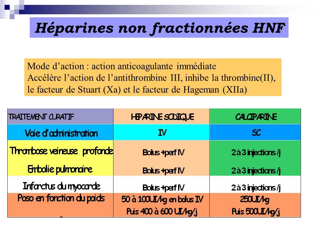 Héparines non fractionnées HNF Mode daction : action anticoagulante immédiate Accélère laction de lantithrombine III, inhibe la thrombine(II), le fact