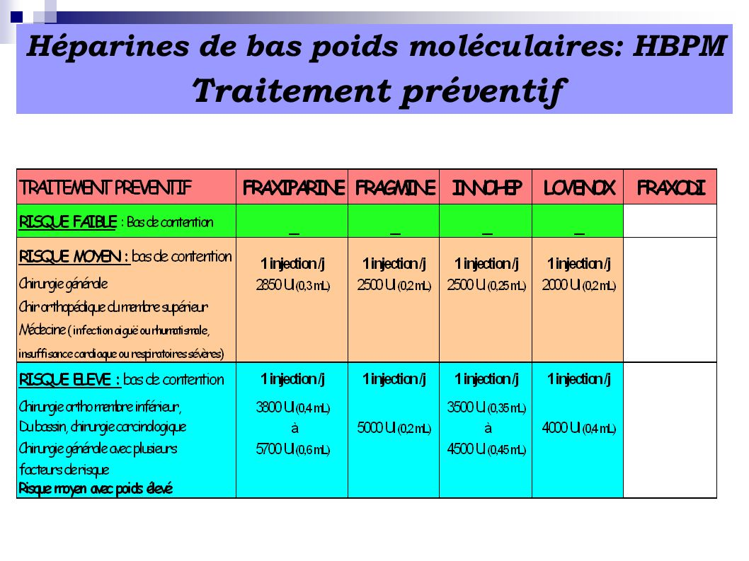 Héparines de bas poids moléculaires: HBPM Traitement préventif