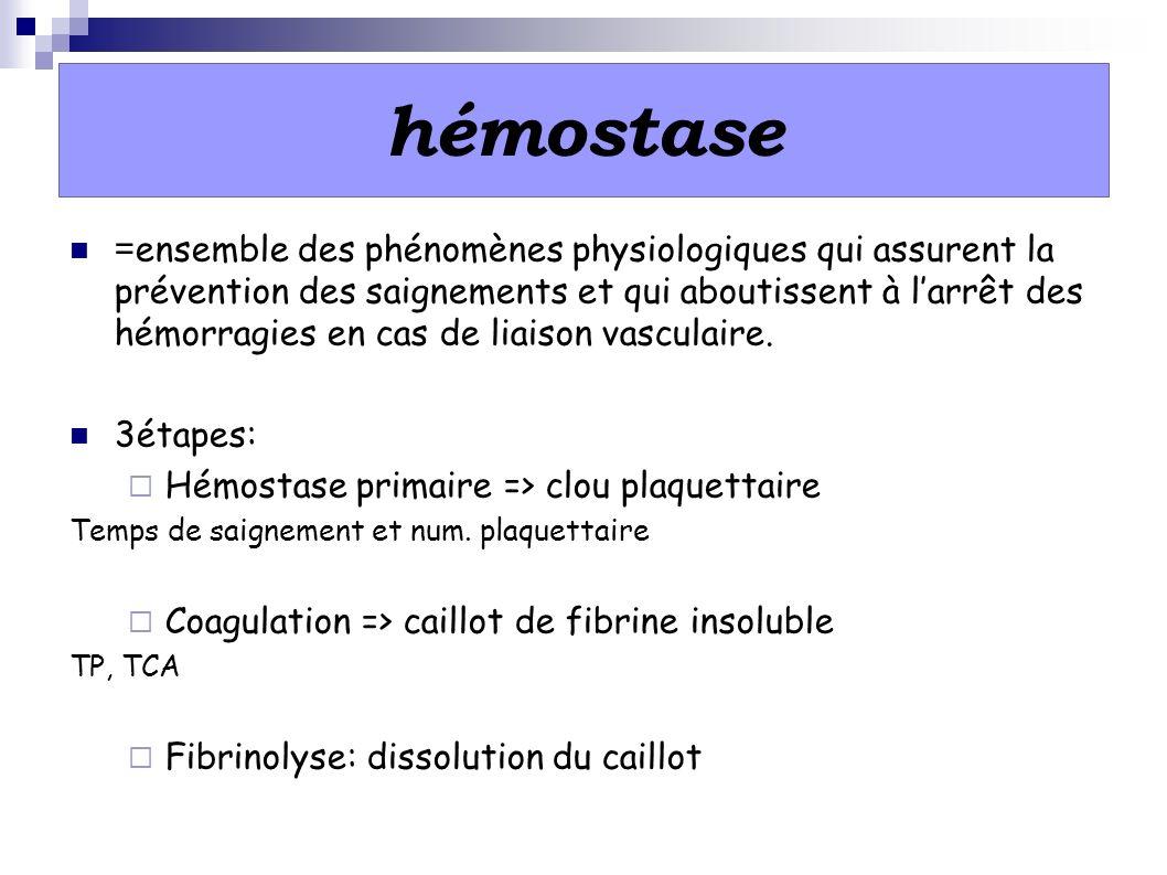 hémostase = ensemble des phénomènes physiologiques qui assurent la prévention des saignements et qui aboutissent à larrêt des hémorragies en cas de li