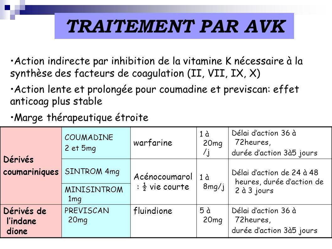 TRAITEMENT PAR AVK Action indirecte par inhibition de la vitamine K nécessaire à la synthèse des facteurs de coagulation (II, VII, IX, X) Action lente