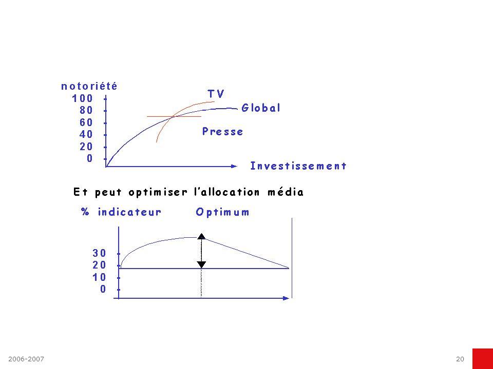 2006-200719 La publicité n est pas une science mais son évaluation l est
