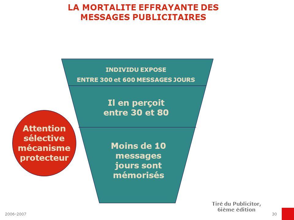 2006-200729 DEPENSES DES ANNONCEURS EN France, en milliards d euros 70000 écrans publicitaires en France 500 000 spots USA : exposition + 2,5 fois par rapport à un Français Source : France Pub