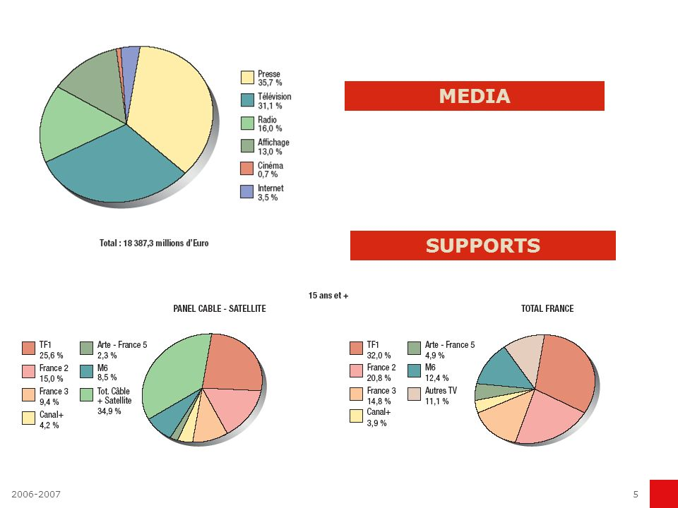 2006-20075 MEDIA SUPPORTS