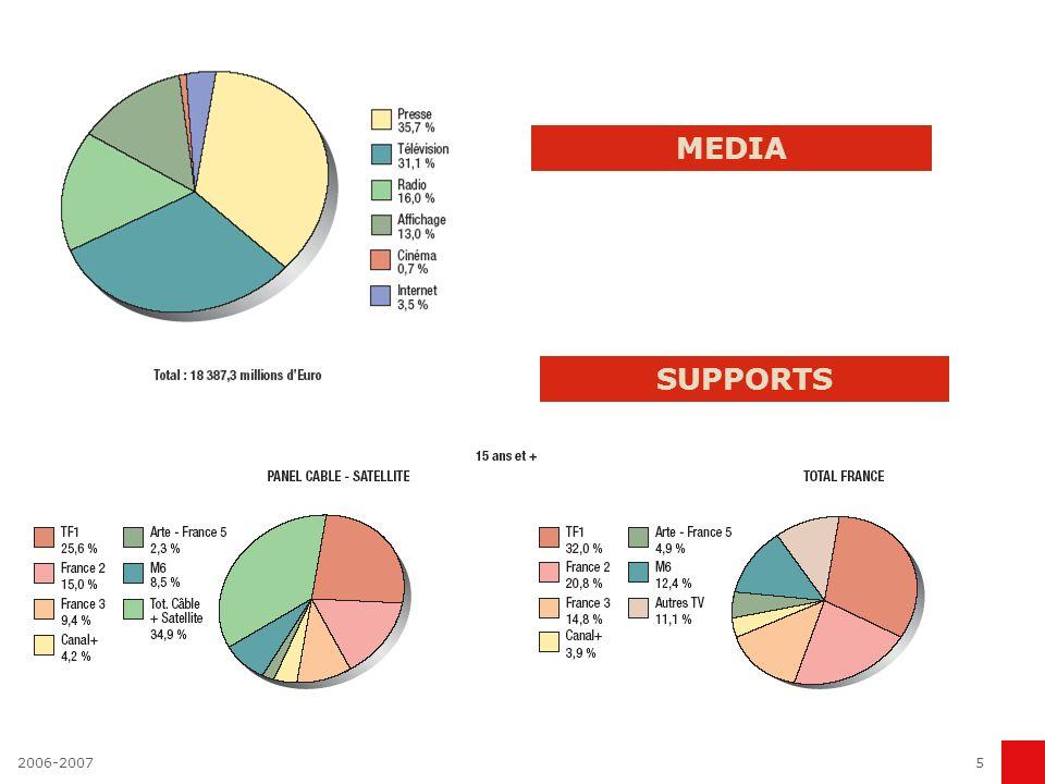 2006-20074 Aaker et Myers in Advertising management : une communication de masse, faite pour le compte d'intérêts qui sont identifiés. Ce sont ceux d'