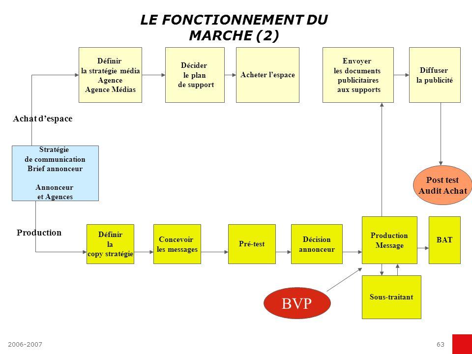 2006-200762 LES METIERS DE LA PUBLICITE L organisation du marché