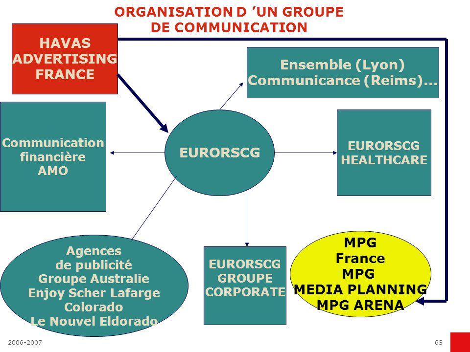 2006-200764 ORGANISATION D UN GROUPE DE COMMUNICATION GROUPE DE COMMUNICATION Réseau local Promotion des ventes Marketing direct Marketing relationnel