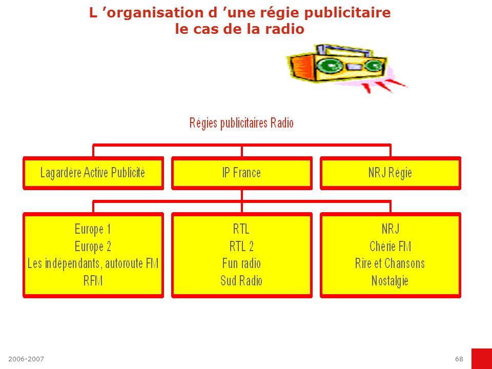2006-200767 Les principaux acteurs Média Les agences média