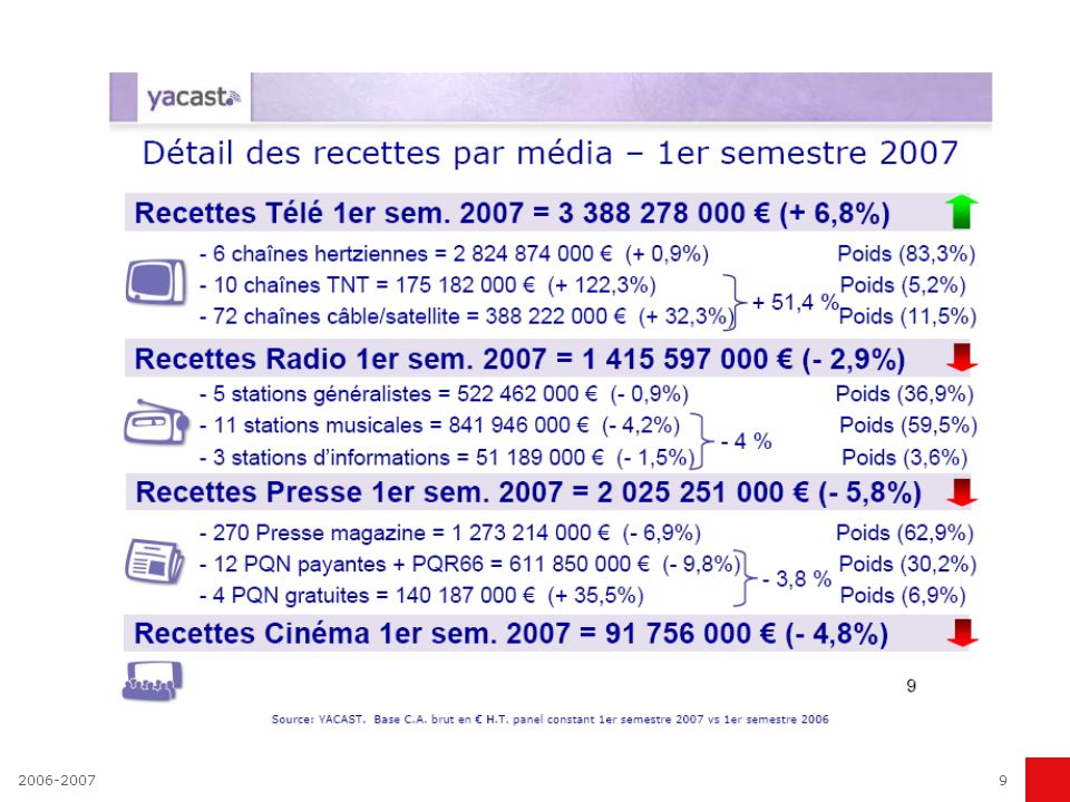2006-200779 Les métiers dans une régie Directeur commercial Directeur de clientèle Chef de publicité Responsable études