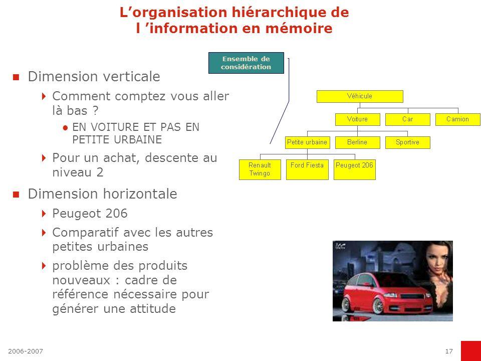 2006-200717 Lorganisation hiérarchique de l information en mémoire Dimension verticale Comment comptez vous aller là bas ? EN VOITURE ET PAS EN PETITE