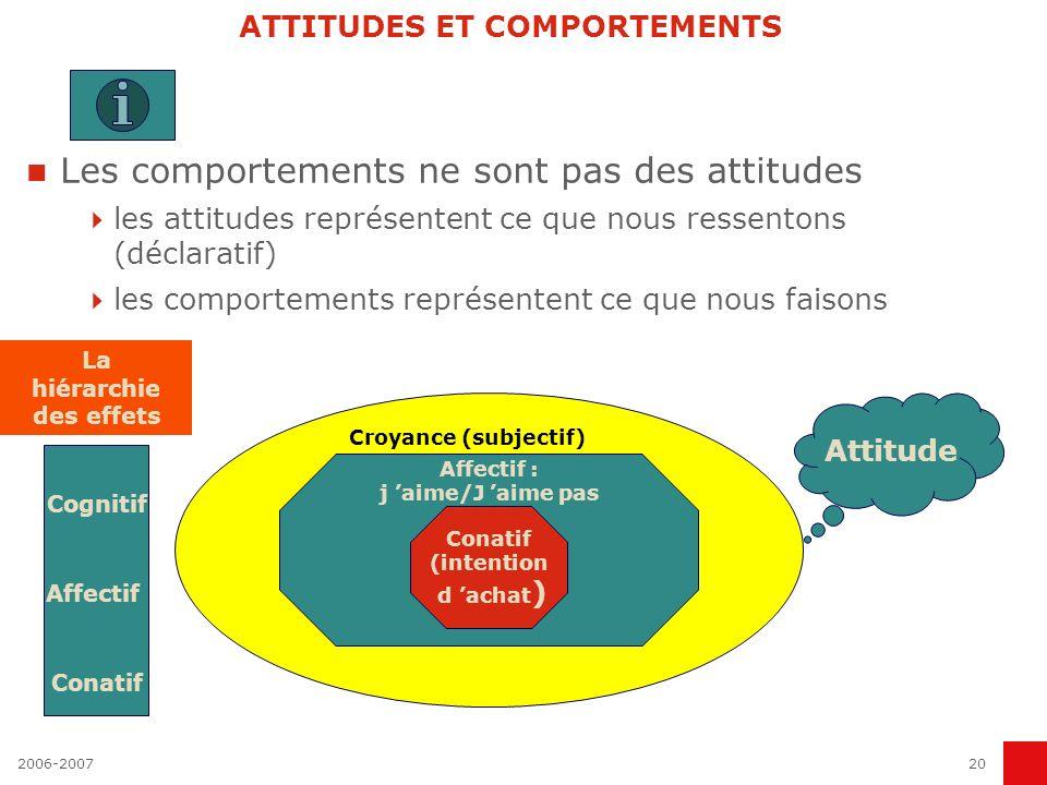 2006-200720 ATTITUDES ET COMPORTEMENTS Les comportements ne sont pas des attitudes les attitudes représentent ce que nous ressentons (déclaratif) les