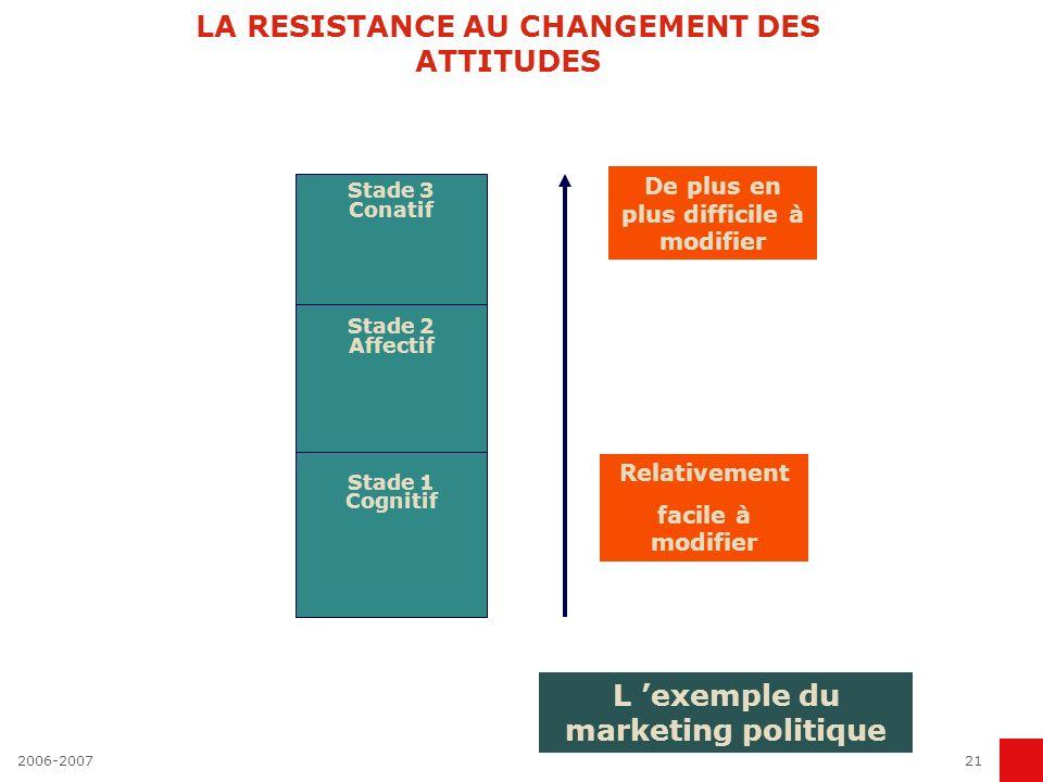 2006-200721 LA RESISTANCE AU CHANGEMENT DES ATTITUDES Stade 3 Conatif Stade 2 Affectif Stade 1 Cognitif De plus en plus difficile à modifier Relativem