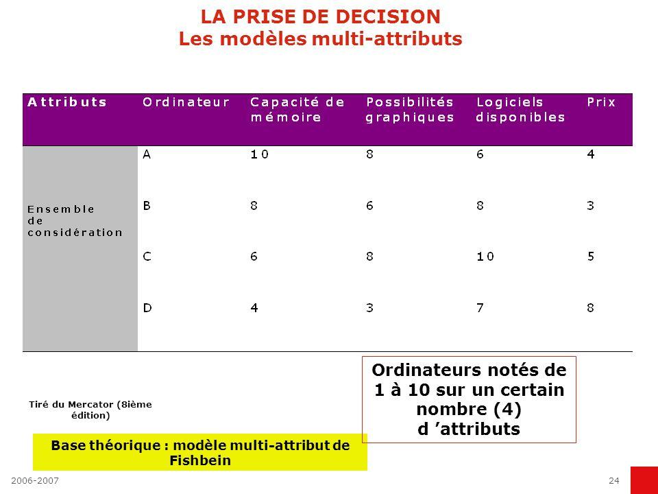 2006-200724 LA PRISE DE DECISION Les modèles multi-attributs Base théorique : modèle multi-attribut de Fishbein Ordinateurs notés de 1 à 10 sur un cer