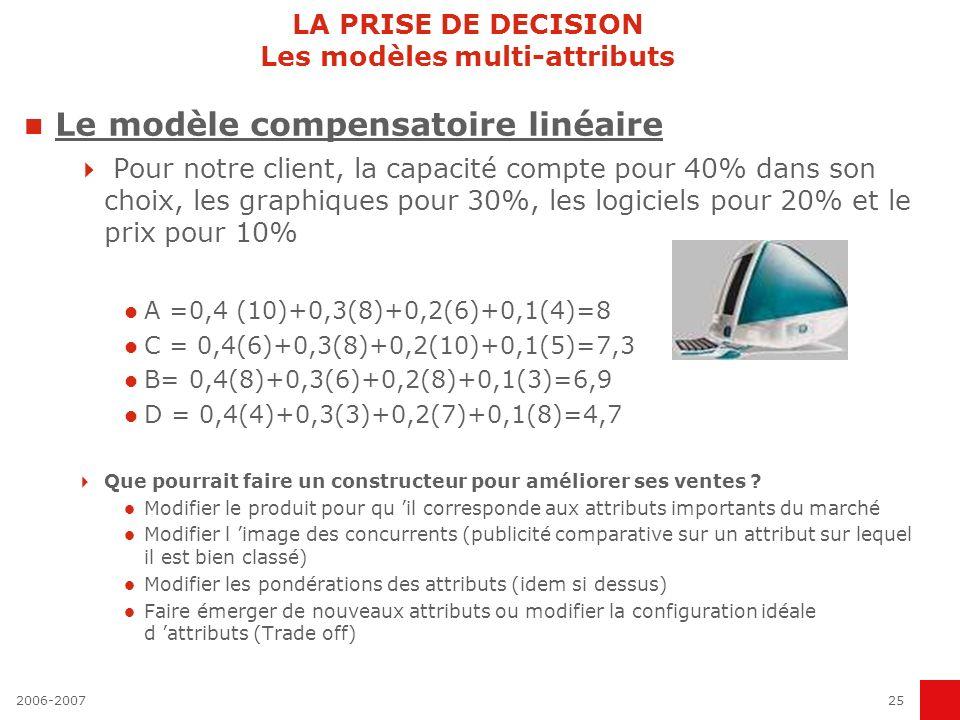 2006-200725 LA PRISE DE DECISION Les modèles multi-attributs Le modèle compensatoire linéaire Pour notre client, la capacité compte pour 40% dans son