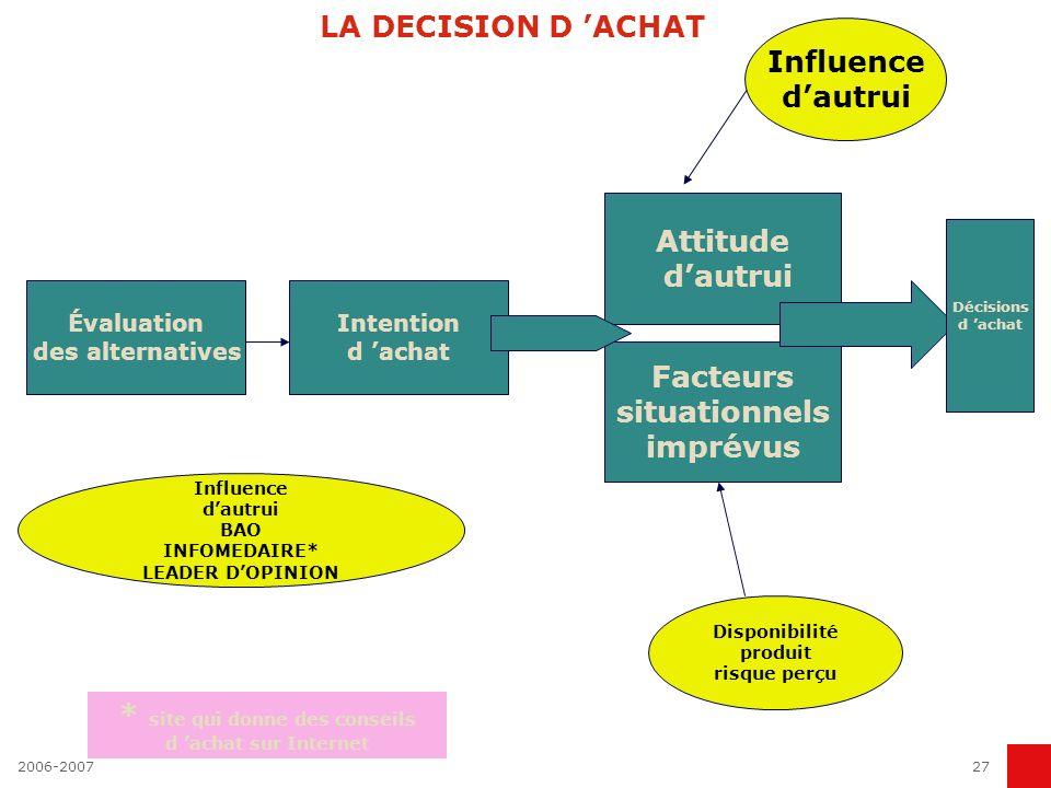 2006-200727 LA DECISION D ACHAT Évaluation des alternatives Intention d achat Attitude dautrui Facteurs situationnels imprévus Décisions d achat Influ