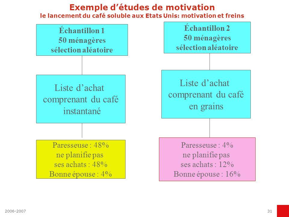2006-200731 Exemple détudes de motivation le lancement du café soluble aux Etats Unis: motivation et freins Échantillon 1 50 ménagères sélection aléat
