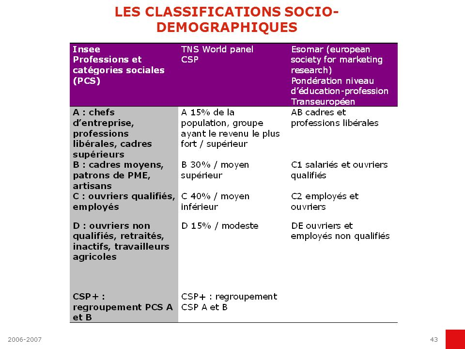 2006-200743 LES CLASSIFICATIONS SOCIO- DEMOGRAPHIQUES
